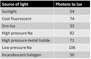 Lichteinheiten - Lumen, Lux & Co. 2