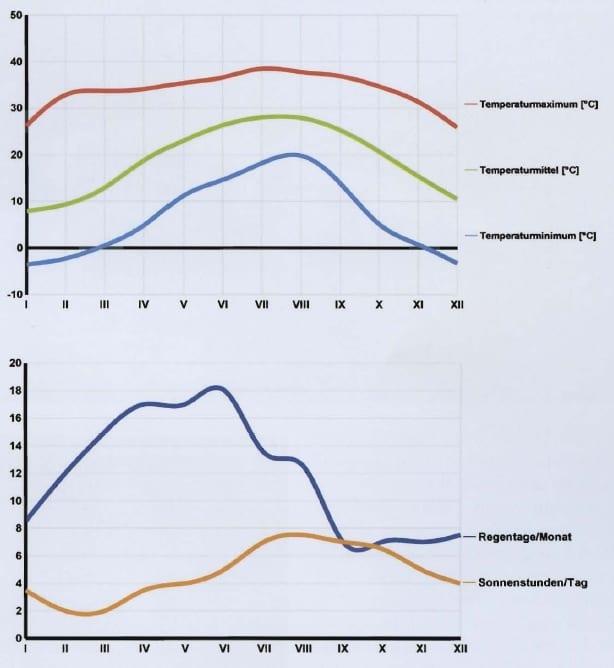 Temperaturdaten aus Guangxi Quelle: Ott, G. (2013): Ein Zuchtprojekt und unser Wissen über die Pandaschmerle Yaoshania pachychilus (Chen, 1980). – Aquaristik Fachmagazin 45 (6), 36-42.